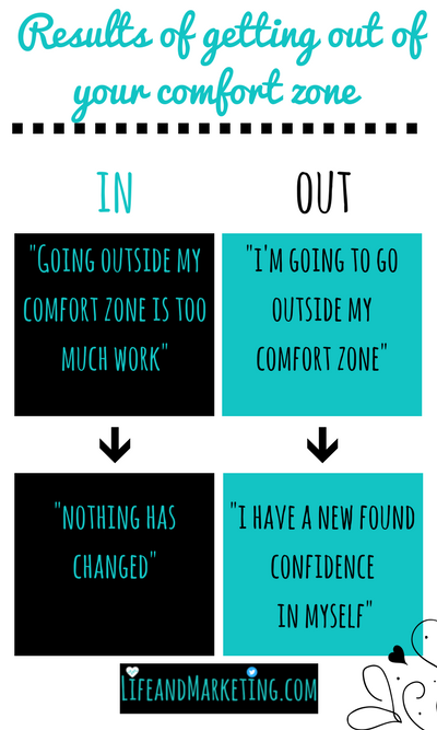 Get out of your comfort zone! It's difficult stepping out of your comfort zone, but you'll regret it if you don't. Here are two scenarios: one where you step out of your comfort zone and one where you don't.